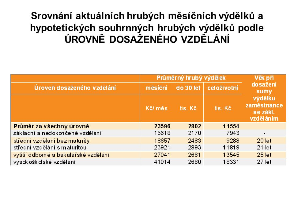 Srovnání aktuálních hrubých měsíčních výdělků a hypotetických souhrnných hrubých výdělků podle ÚROVNĚ DOSAŽENÉHO VZDĚLÁNÍ