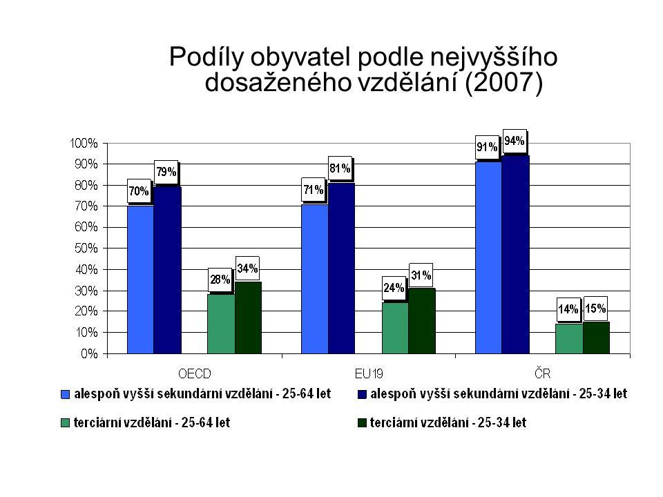 Podíly obyvatel podle nejvyššího dosaženého vzdělání (2007)
