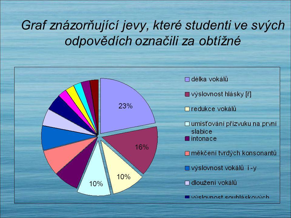 Graf znázorňující jevy, které studenti ve svých odpovědích označili za obtížné