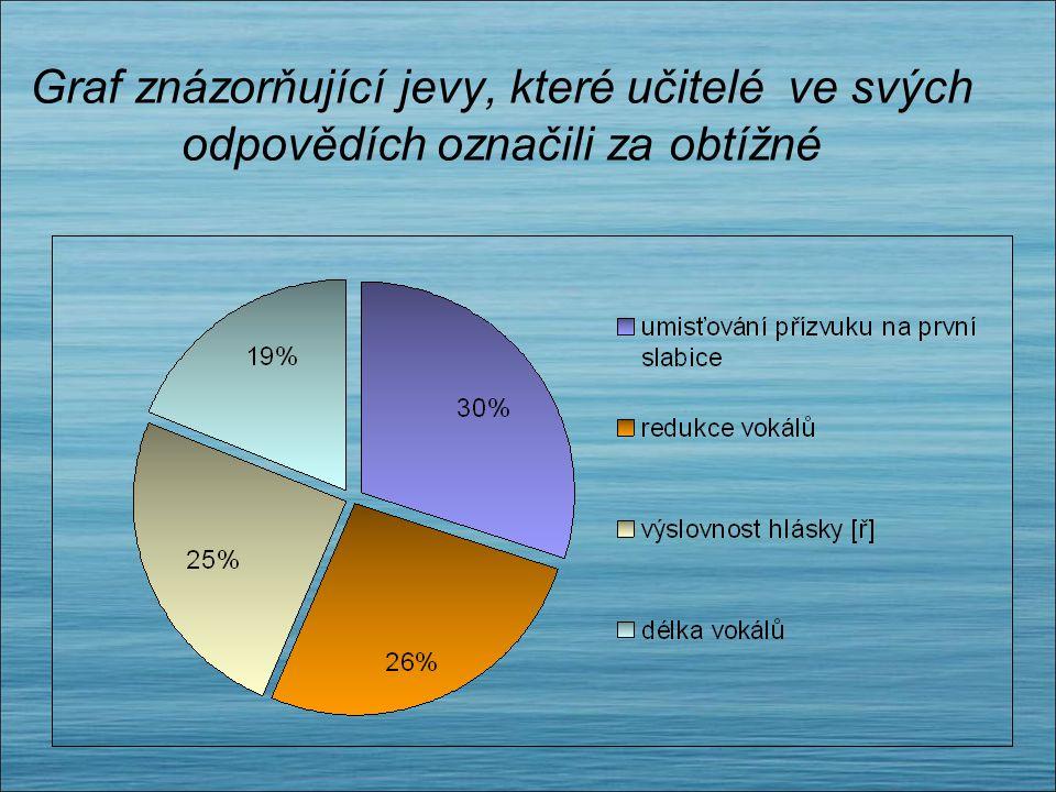 Graf znázorňující jevy, které učitelé ve svých odpovědích označili za obtížné