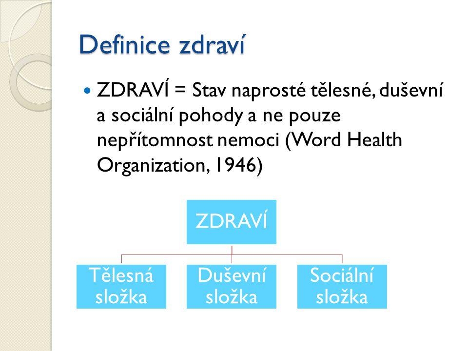 Definice zdraví ZDRAVÍ = Stav naprosté tělesné, duševní a sociální pohody a ne pouze nepřítomnost nemoci (Word Health Organization, 1946)