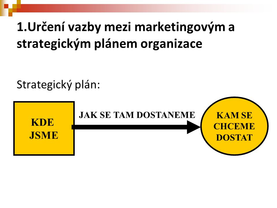 1.Určení vazby mezi marketingovým a strategickým plánem organizace