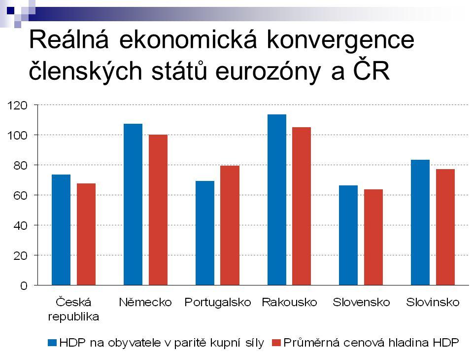 Reálná ekonomická konvergence členských států eurozóny a ČR