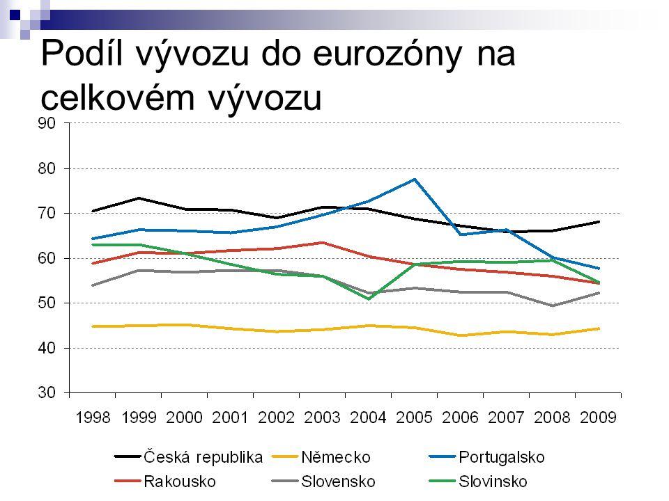 Podíl vývozu do eurozóny na celkovém vývozu