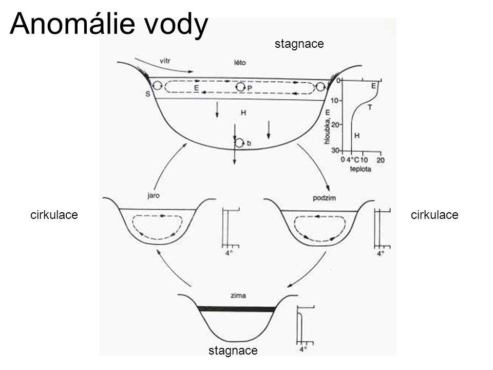 Anomálie vody stagnace cirkulace cirkulace stagnace
