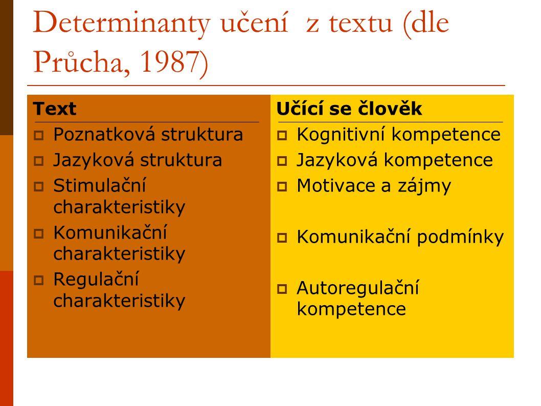 Determinanty učení z textu (dle Průcha, 1987)