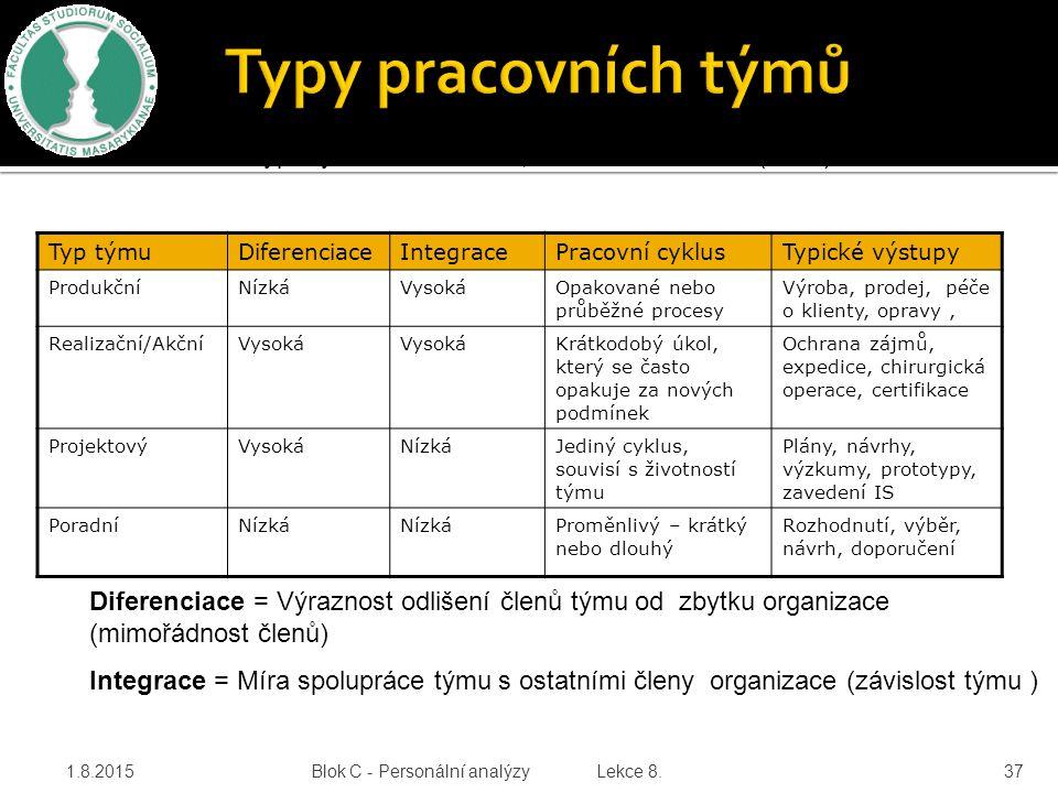 Typy pracovních týmů * Studie typů týmu - Sundstrom, de Meuse a Futrel (1990) Typ týmu. Diferenciace.