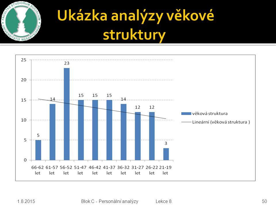 Ukázka analýzy věkové struktury