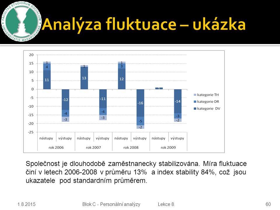 Analýza fluktuace – ukázka