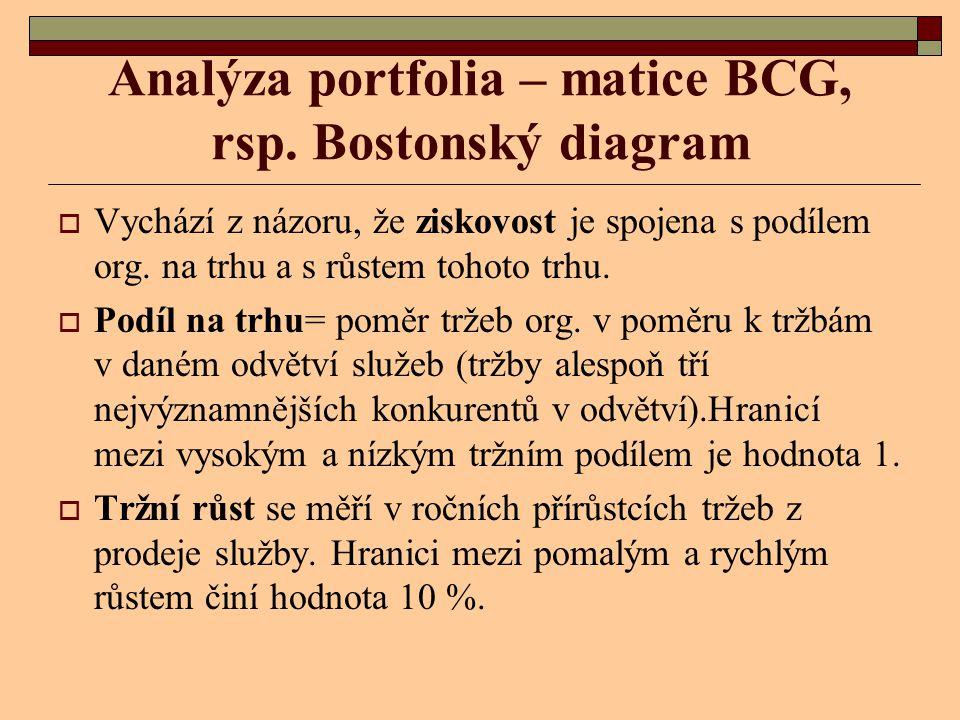 Analýza portfolia – matice BCG, rsp. Bostonský diagram