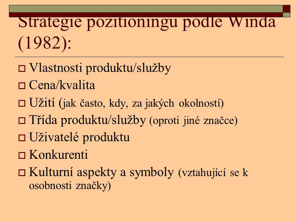 Strategie pozitioningu podle Winda (1982):