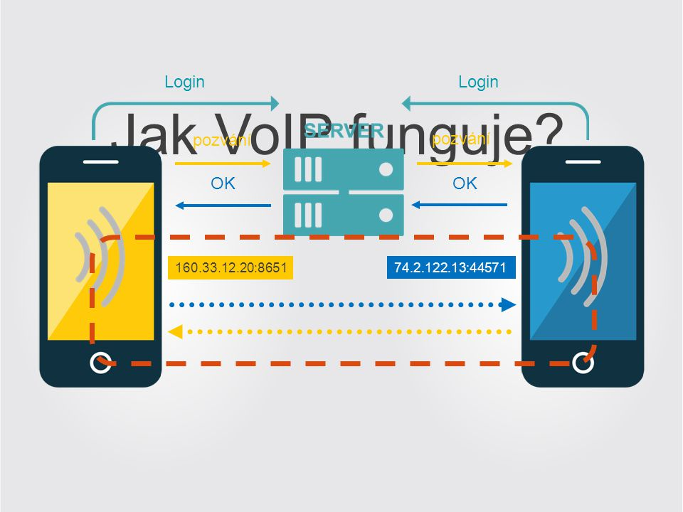 Jak VoIP funguje Login Login pozvání pozvání OK OK 160.33.12.20:8651