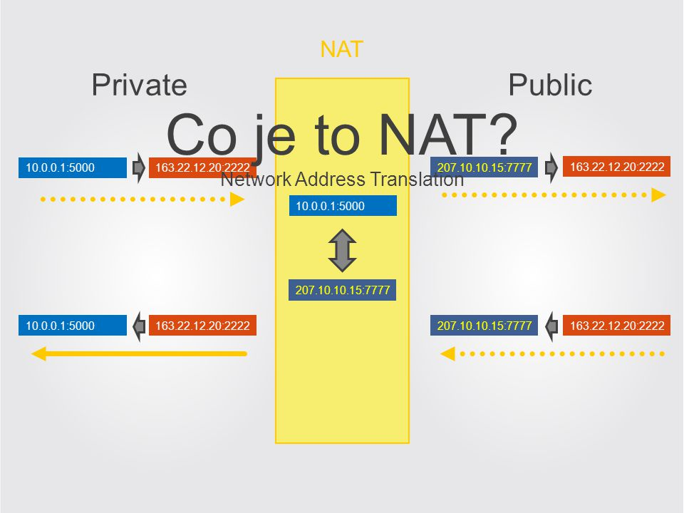 Co je to NAT Private Public NAT Network Address Translation