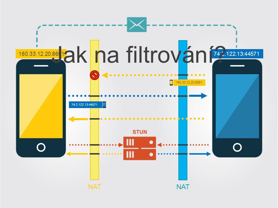 Jak na filtrování NAT NAT 160.33.12.20:8651 74.2.122.13:44571