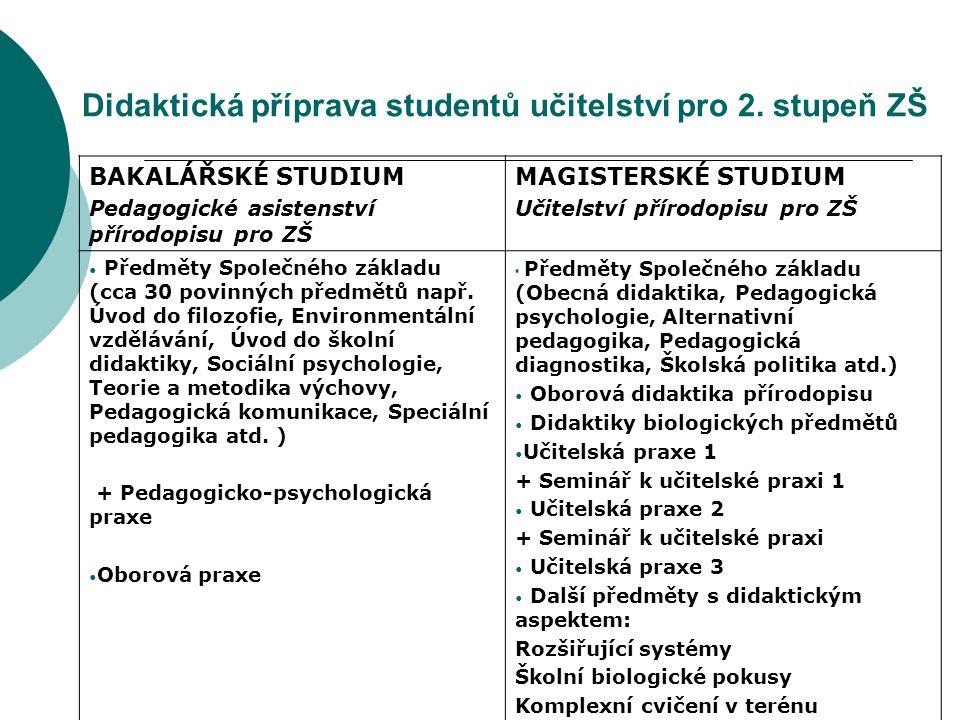 Didaktická příprava studentů učitelství pro 2. stupeň ZŠ
