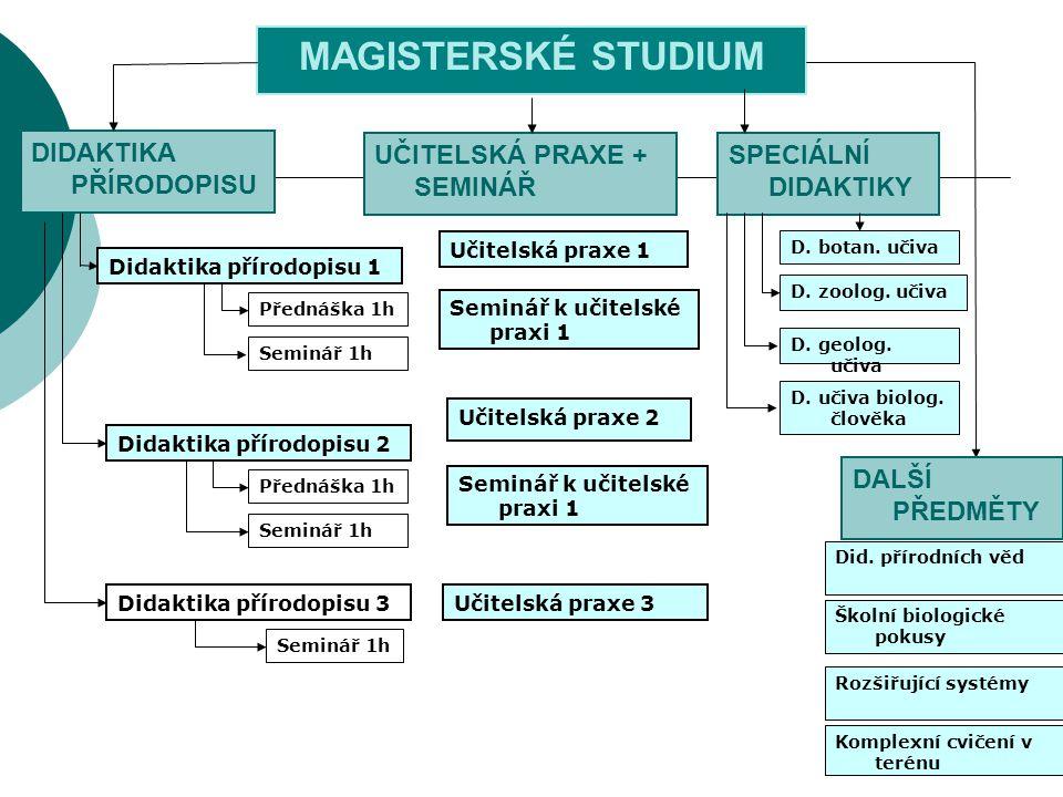 MAGISTERSKÉ STUDIUM DIDAKTIKA PŘÍRODOPISU UČITELSKÁ PRAXE + SEMINÁŘ
