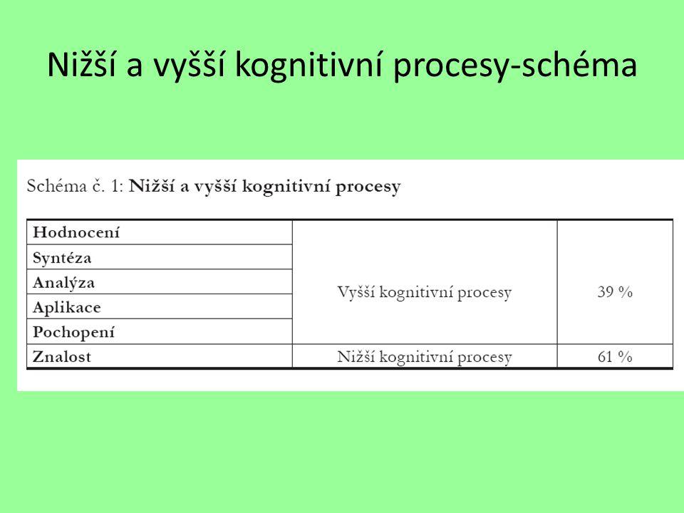 Nižší a vyšší kognitivní procesy-schéma