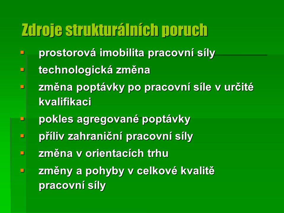 Zdroje strukturálních poruch