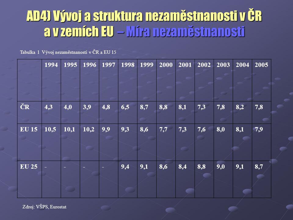AD4) Vývoj a struktura nezaměstnanosti v ČR a v zemích EU – Míra nezaměstnanosti