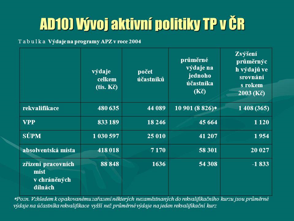 AD10) Vývoj aktivní politiky TP v ČR