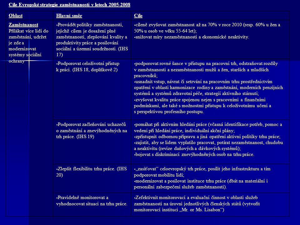 Cíle Evropské strategie zaměstnanosti v letech 2005-2008