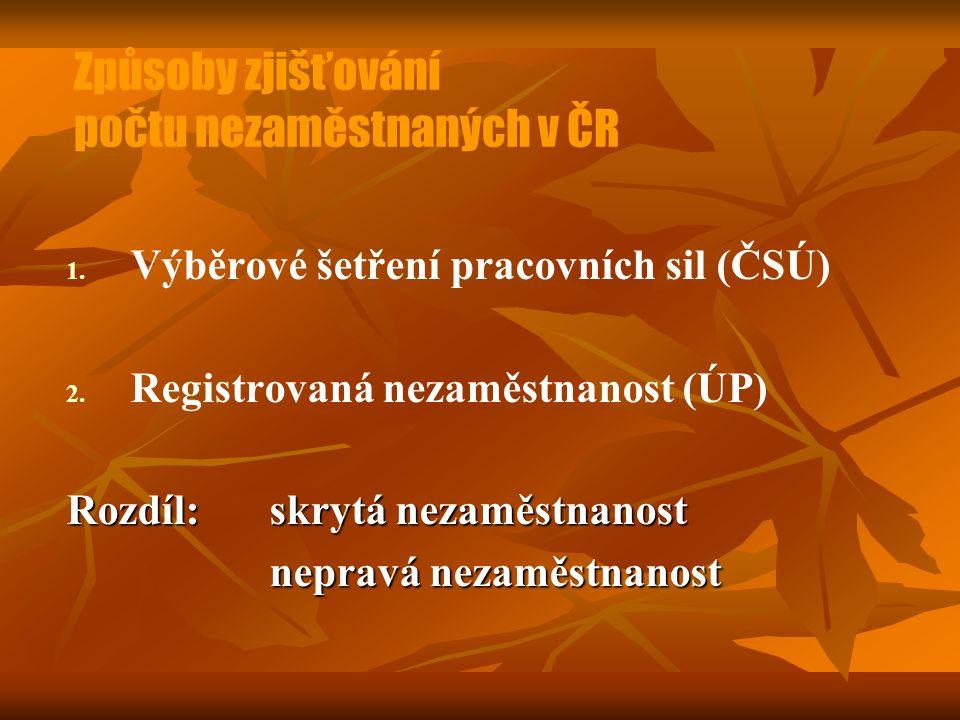 Způsoby zjišťování počtu nezaměstnaných v ČR
