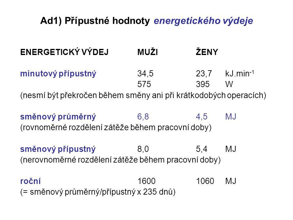Ad1) Přípustné hodnoty energetického výdeje