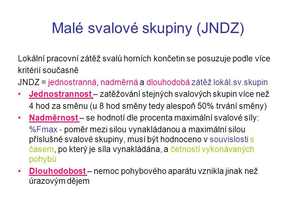 Malé svalové skupiny (JNDZ)