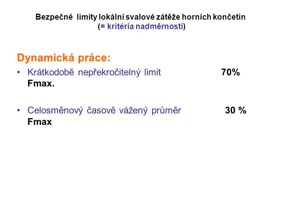 Dynamická práce: Krátkodobě nepřekročitelný limit 70% Fmax.