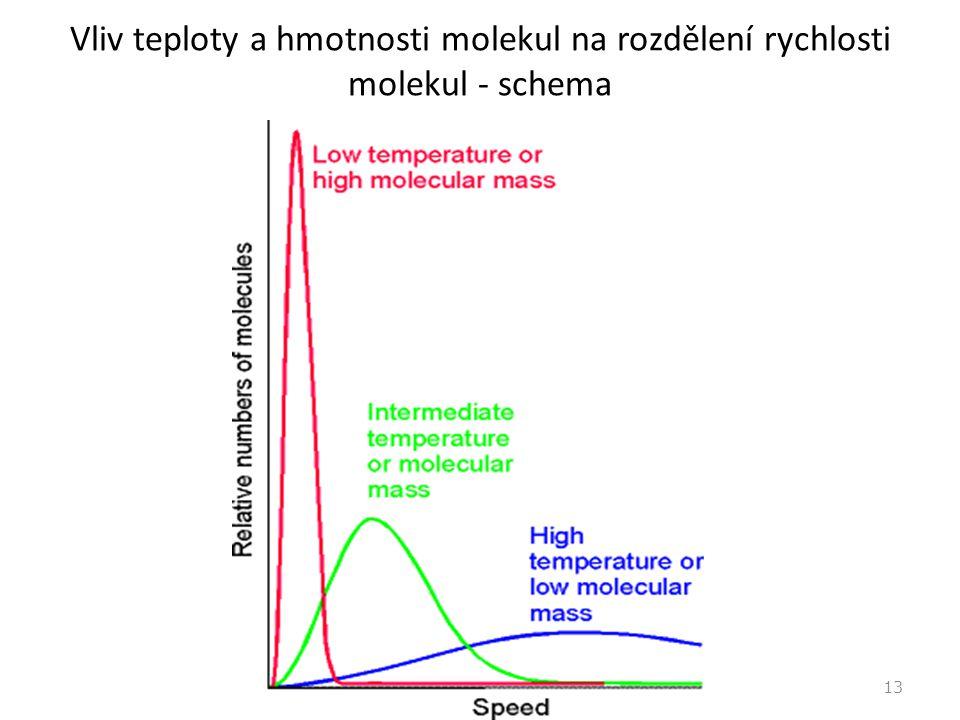 Vliv teploty a hmotnosti molekul na rozdělení rychlosti molekul - schema