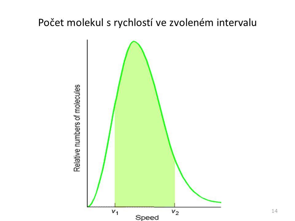 Počet molekul s rychlostí ve zvoleném intervalu