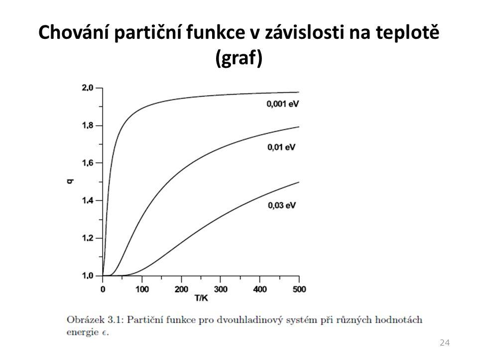 Chování partiční funkce v závislosti na teplotě (graf)