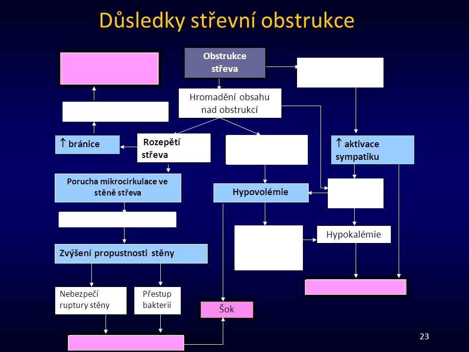 Důsledky střevní obstrukce