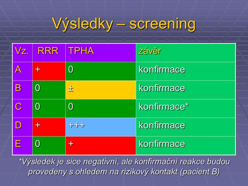 Výsledky – screening Vz. RRR TPHA závěr A + konfirmace B ± C