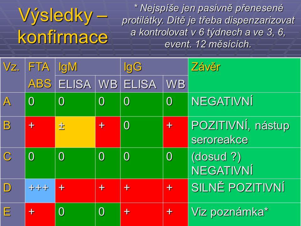 Výsledky – konfirmace Vz. FTA ABS IgM IgG Závěr ELISA WB A NEGATIVNÍ B