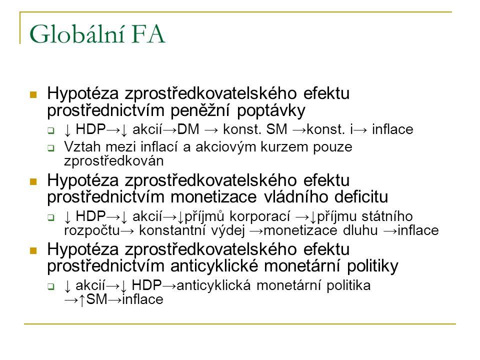 Globální FA Hypotéza zprostředkovatelského efektu prostřednictvím peněžní poptávky. ↓ HDP→↓ akcií→DM → konst. SM →konst. i→ inflace.