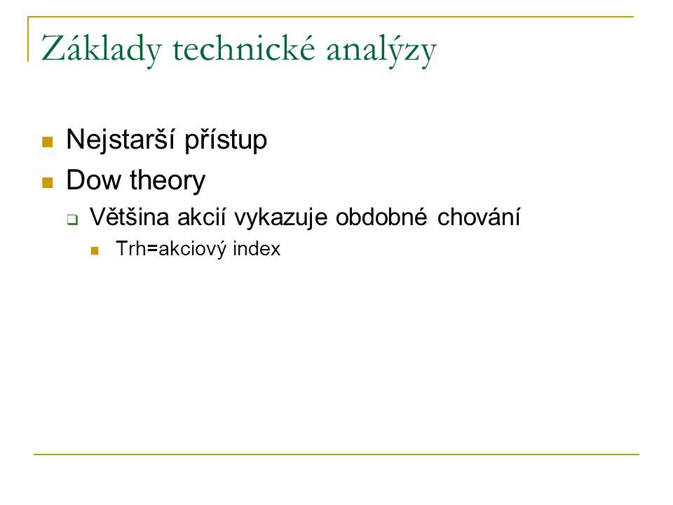 Základy technické analýzy