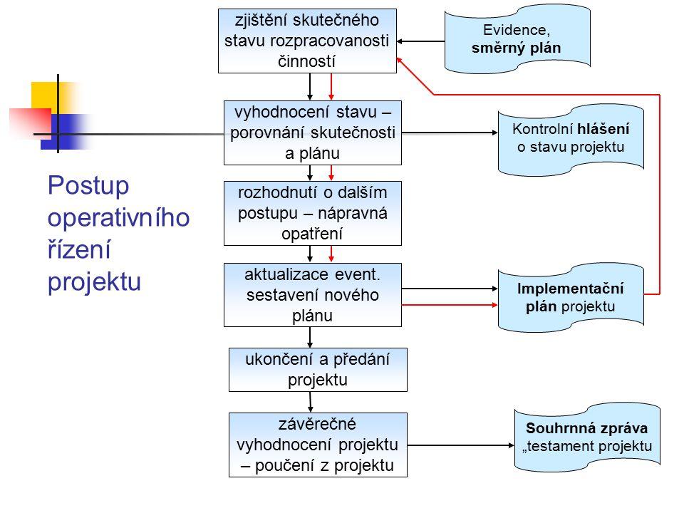 Postup operativního řízení projektu
