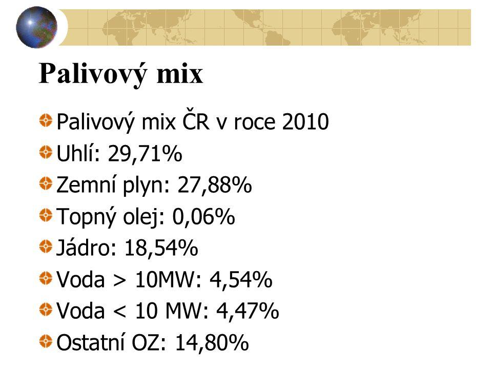 Palivový mix Palivový mix ČR v roce 2010 Uhlí: 29,71%