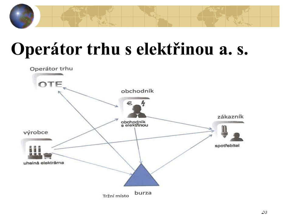 Operátor trhu s elektřinou a. s.