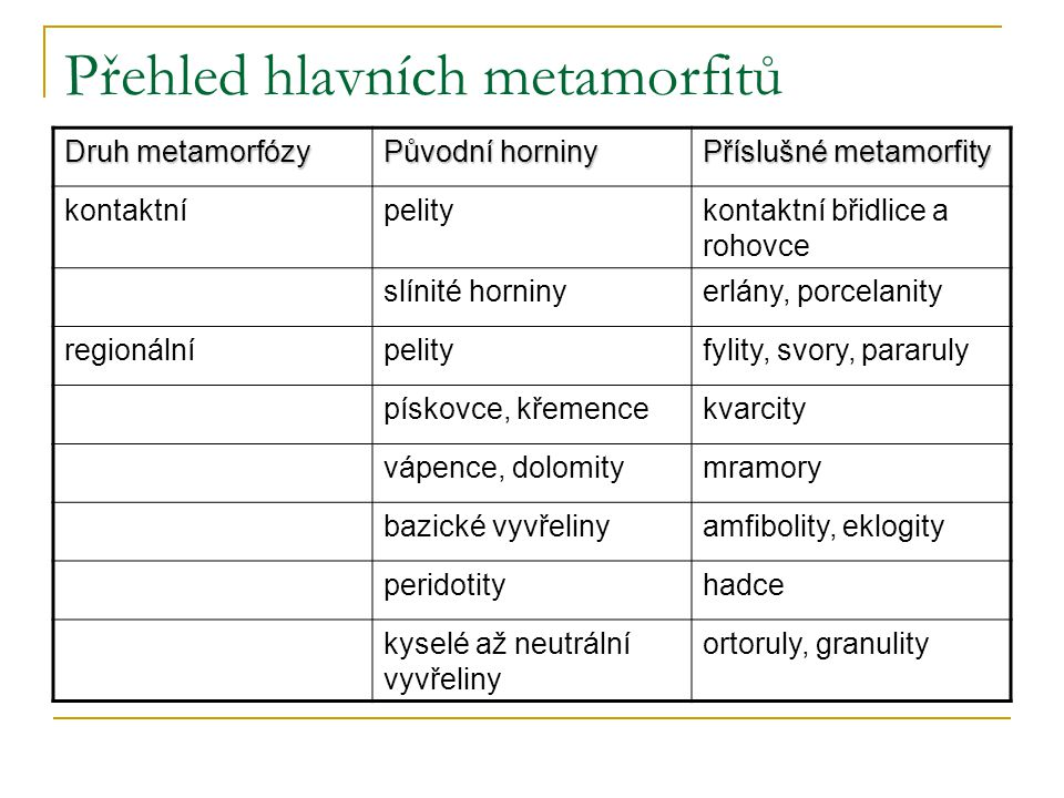 Přehled hlavních metamorfitů