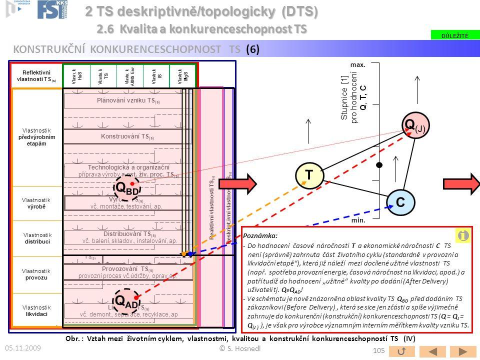 i 2 TS deskriptivně/topologicky (DTS)
