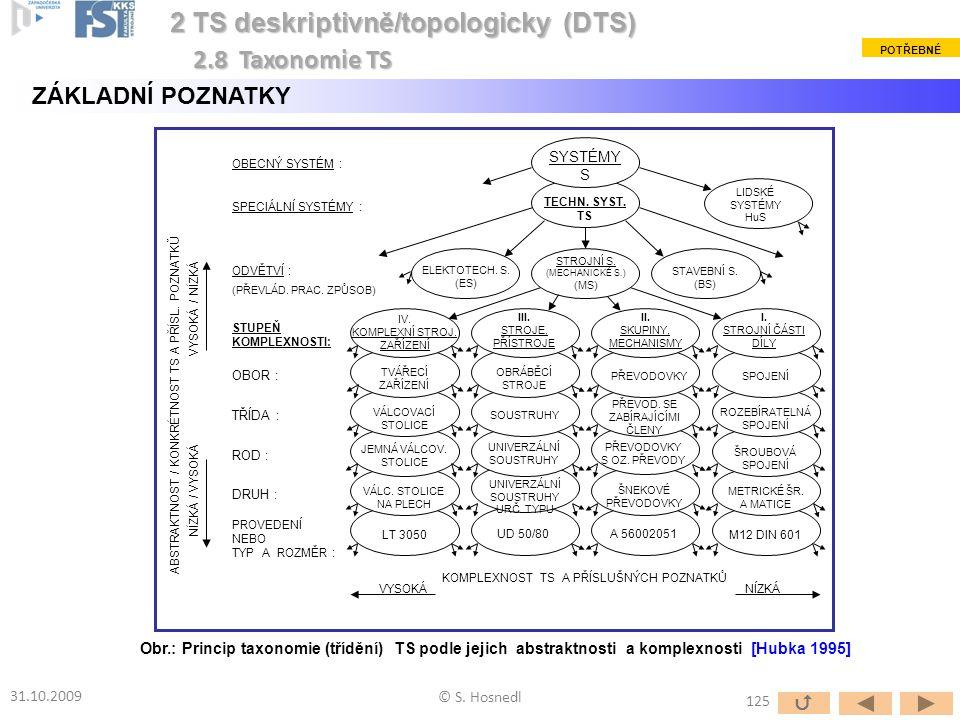 2 TS deskriptivně/topologicky (DTS) 2.8 Taxonomie TS