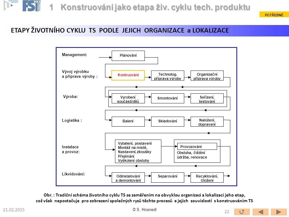 Konstruování jako etapa živ. cyklu tech. produktu
