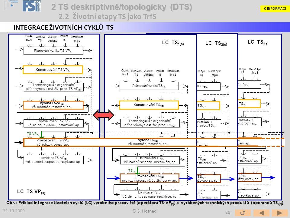 2 TS deskriptivně/topologicky (DTS) 2.2 Životní etapy TS jako TrfS