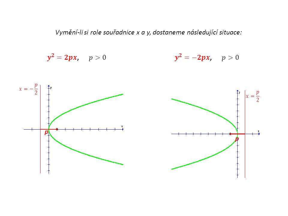 Vymění-li si role souřadnice x a y, dostaneme následující situace: