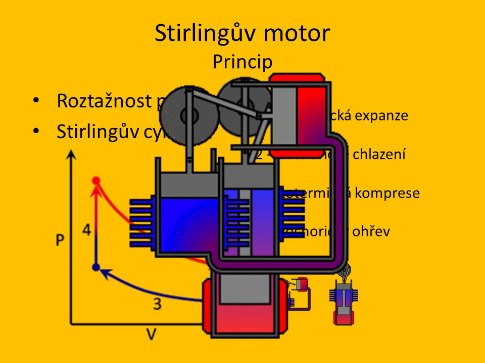 Stirlingův motor Princip