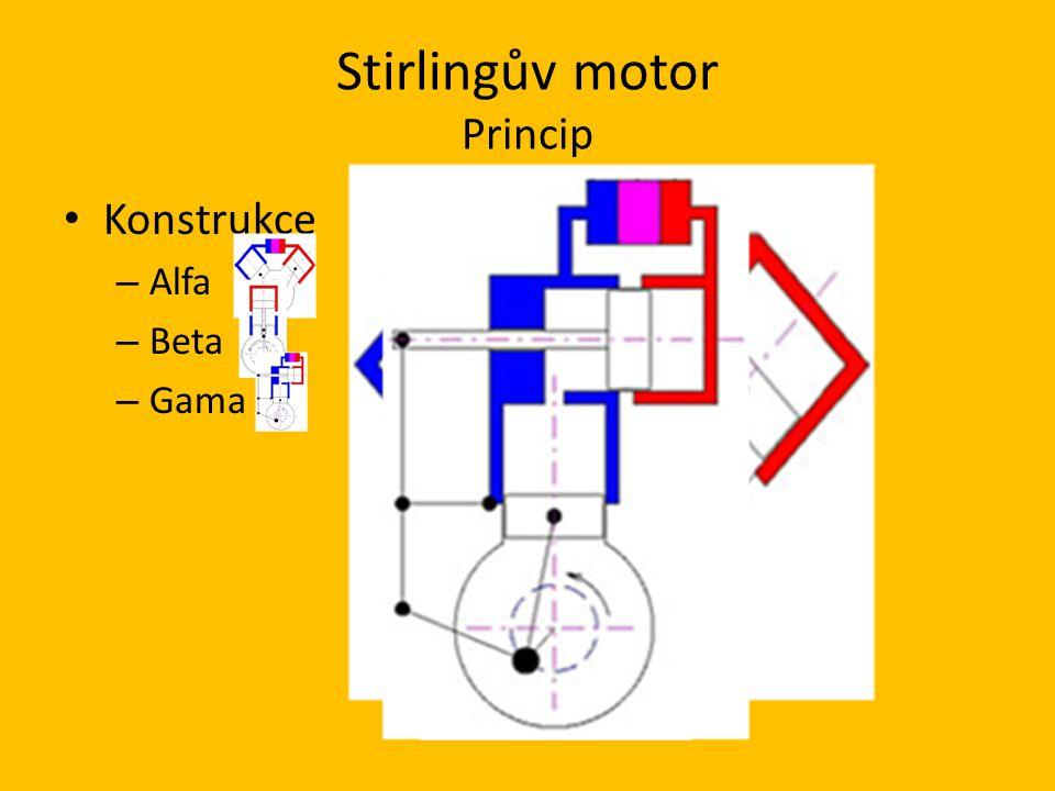 Stirlingův motor Princip