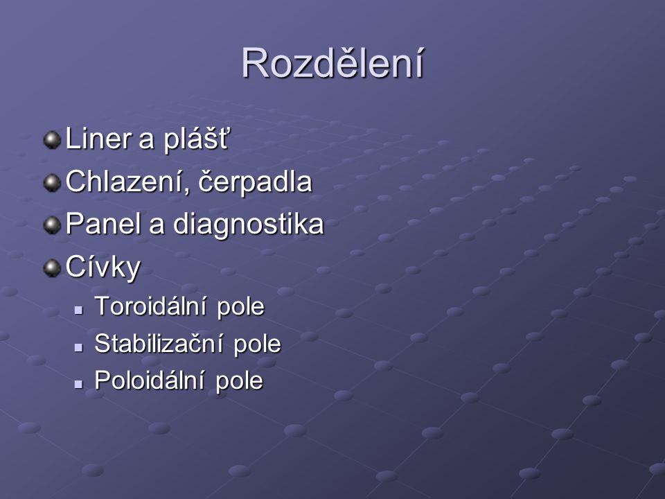 Rozdělení Liner a plášť Chlazení, čerpadla Panel a diagnostika Cívky