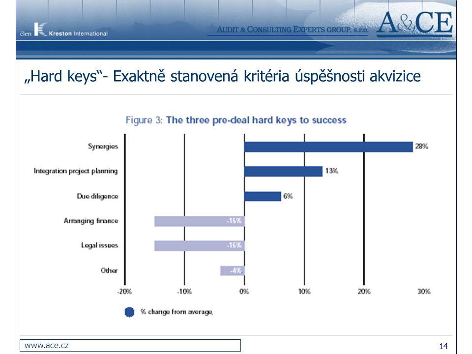 """""""Hard keys - Exaktně stanovená kritéria úspěšnosti akvizice"""